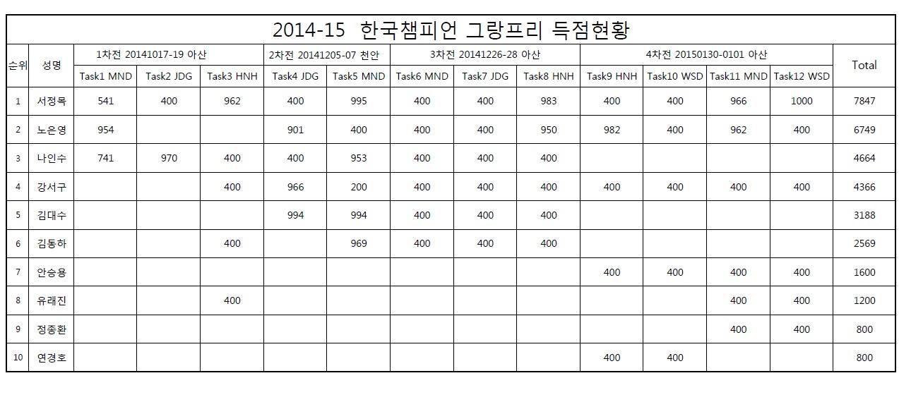 2014-15 한국챔피언 그랑프리 1~4차전 결과