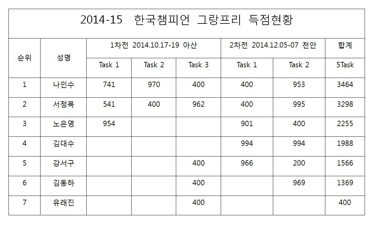2014-15  한국챔피언 그랑프리 1,2차전 결과