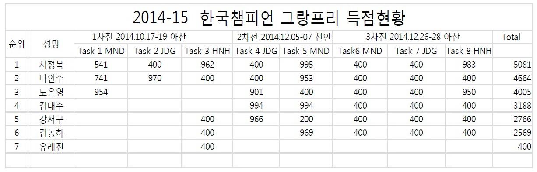 2014-15 한국챔피언 그랑프리 1,2,3차전 결과